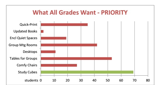 A poll of Brebeuf students taken in the spring of 2013 revealed their priorities for the library renovation.